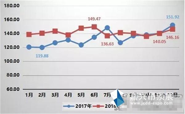集成吊顶产业发展指数