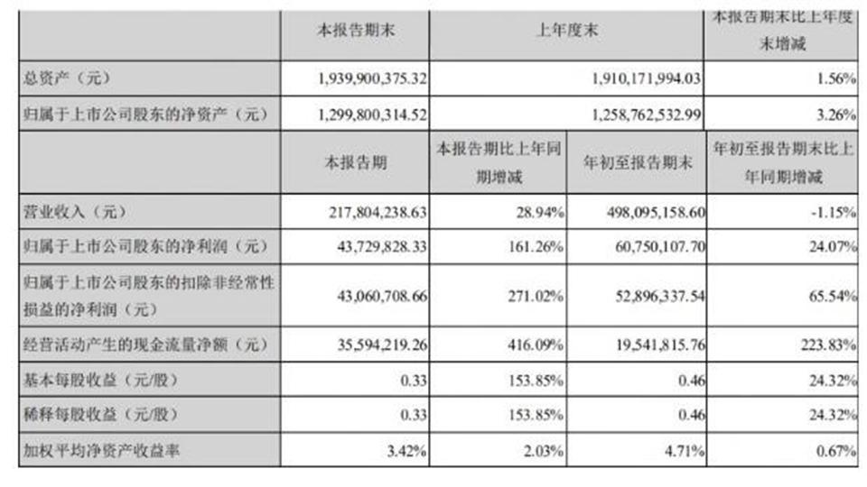 友邦第三季度盈利2.17亿