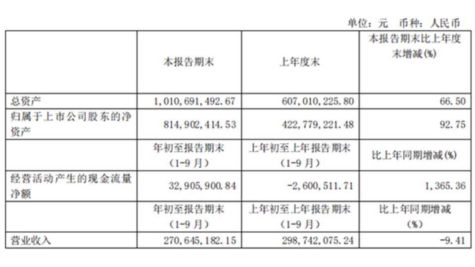 法狮龙前三季度净利润约2969万元