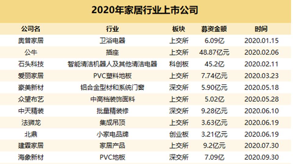 盘点丨家居企业IPO的爆发之年—2020年共有18家企业成功上市