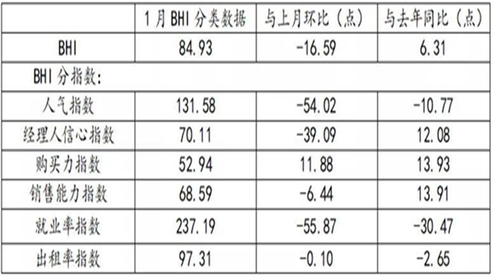 BHI数据丨一月BHI低开,全国建材家居市场开年平稳