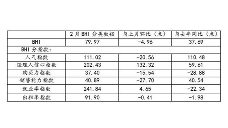 BHI数据丨二月BHI回落,全国建材家居市场盼旺季