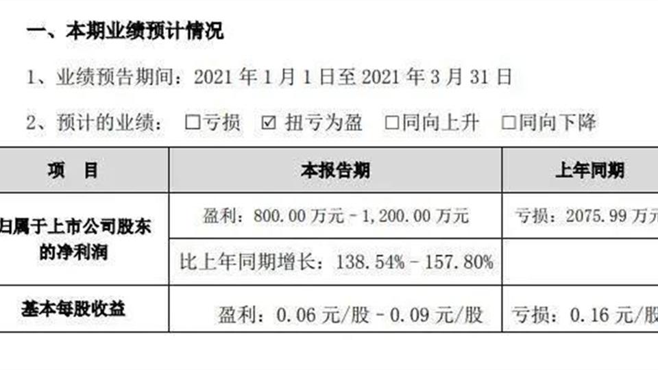 品牌丨友邦吊顶2021年第一季度业绩预计增长182.60%-215.80%