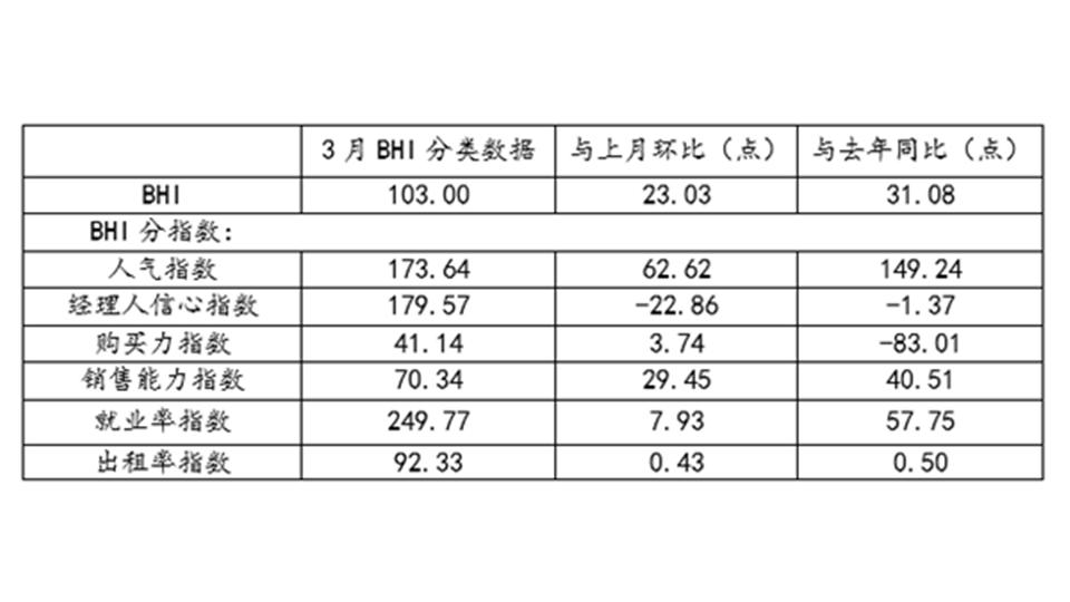 """BHI数据丨 三月BHI大幅回升,全国建材家居市场入""""暖春"""""""