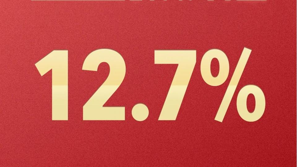 成绩单来了!2021上半年国内生产总值同比增长12.7%!