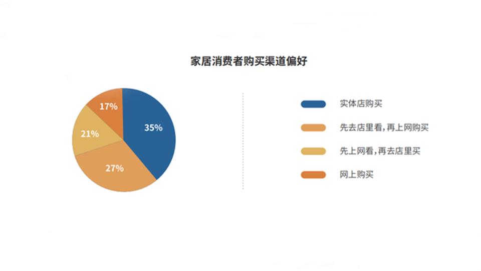 """《2021中国家居行业洞察白皮书》发布,""""线上""""、""""环保""""、""""整装""""成行业热词"""